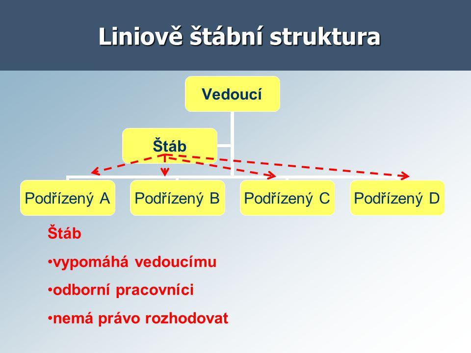 Liniově štábní struktura Vedoucí Podřízený A Podřízený B Podřízený C Podřízený D Štáb vypomáhá vedoucímu odborní pracovníci nemá právo rozhodovat