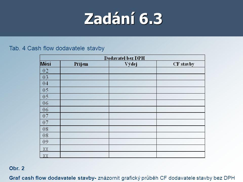 Zadání 6.3 Tab. 4 Cash flow dodavatele stavby Obr.