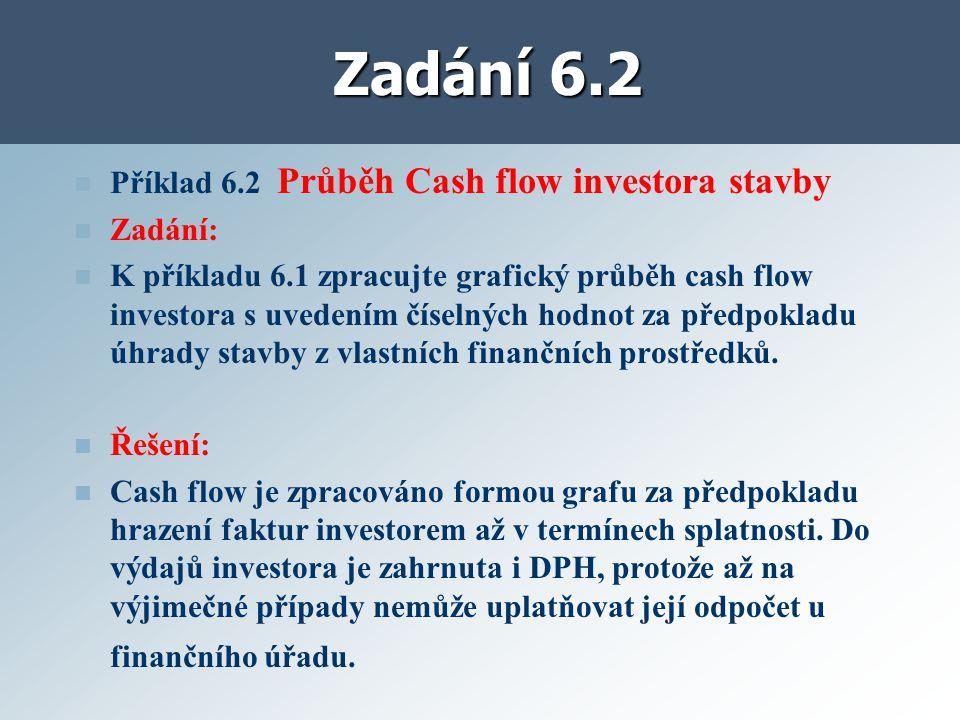 Zadání 6.2 Příklad 6.2 Průběh Cash flow investora stavby Zadání: K příkladu 6.1 zpracujte grafický průběh cash flow investora s uvedením číselných hodnot za předpokladu úhrady stavby z vlastních finančních prostředků.