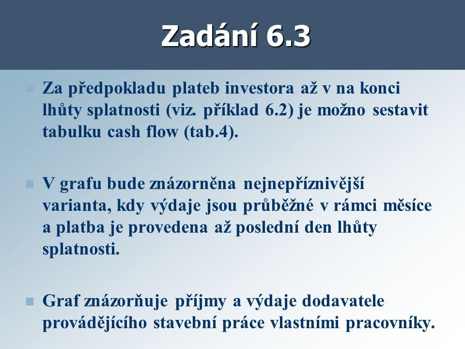Zadání 6.3 Za předpokladu plateb investora až v na konci lhůty splatnosti (viz.