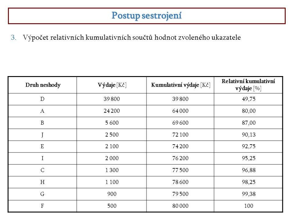 Postup sestrojení 3.Výpočet relativních kumulativních součtů hodnot zvoleného ukazatele Druh neshodyVýdaje [Kč]Kumulativní výdaje [Kč] Relativní kumul