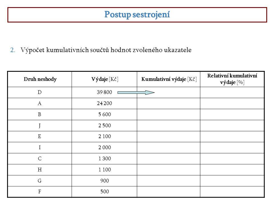 Postup sestrojení 2.Výpočet kumulativních součtů hodnot zvoleného ukazatele Druh neshodyVýdaje [Kč]Kumulativní výdaje [Kč] Relativní kumulativní výdaje [%] D39 800 A24 200 B5 600 J2 500 E2 100 I2 000 C1 300 H1 100 G900 F500