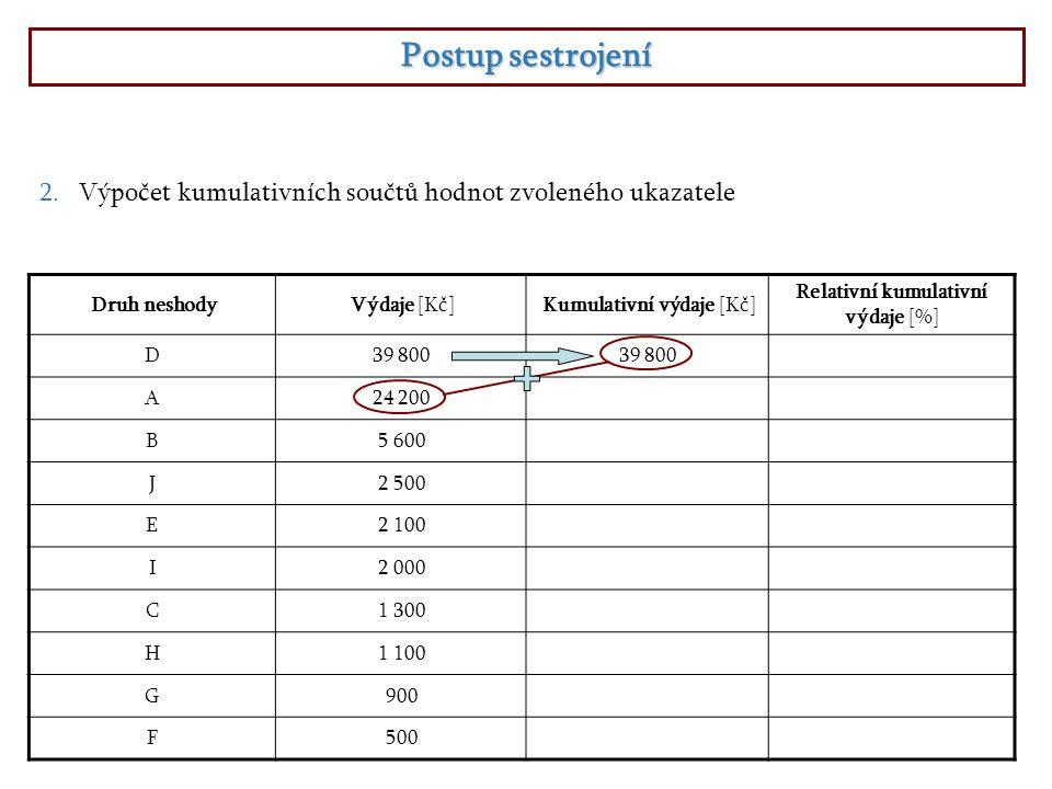 Postup sestrojení 2.Výpočet kumulativních součtů hodnot zvoleného ukazatele Druh neshodyVýdaje [Kč]Kumulativní výdaje [Kč] Relativní kumulativní výdaje [%] D39 800 A24 20064 000 B5 600 J2 500 E2 100 I2 000 C1 300 H1 100 G900 F500