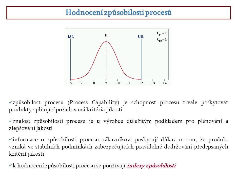 Indexy způsobilosti procesů Indexy způsobilosti porovnávají předepsanou maximálně přípustnou variabilitu hodnot danou tolerančními mezemi se skutečnou variabilitou sledovaného znaku jakosti dosahovanou u statisticky zvládnutého procesu.