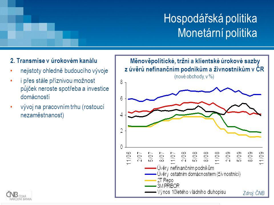 10 Hospodářská politika Monetární politika 2. Transmise v úrokovém kanálu nejistoty ohledně budoucího vývoje i přes stále příznivou možnost půjček ner