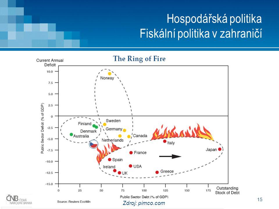 15 Hospodářská politika Fiskální politika v zahraničí Zdroj: pimco.com