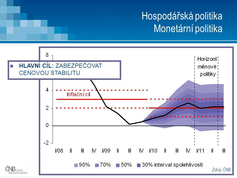 16 Hospodářská politika Závěr Jak dál ve 3.