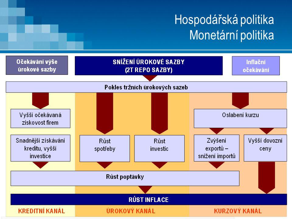 6 Hospodářská politika Monetární politika