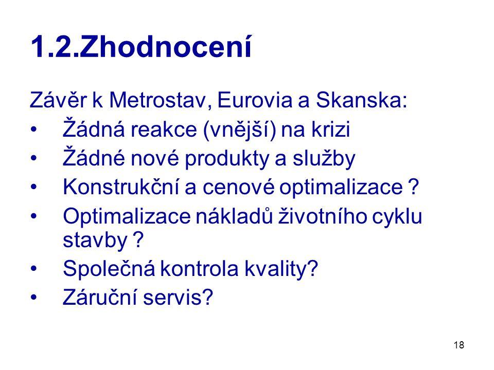18 1.2.Zhodnocení Závěr k Metrostav, Eurovia a Skanska: Žádná reakce (vnější) na krizi Žádné nové produkty a služby Konstrukční a cenové optimalizace