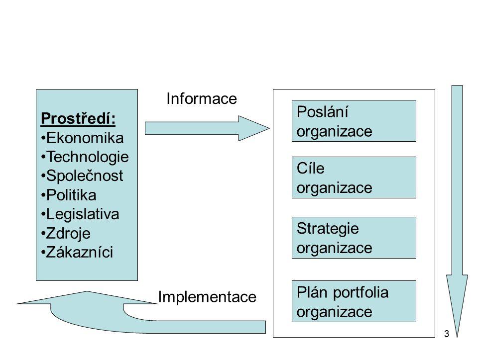 3 Prostředí: Ekonomika Technologie Společnost Politika Legislativa Zdroje Zákazníci Poslání organizace Cíle organizace Strategie organizace Plán portfolia organizace Informace Implementace