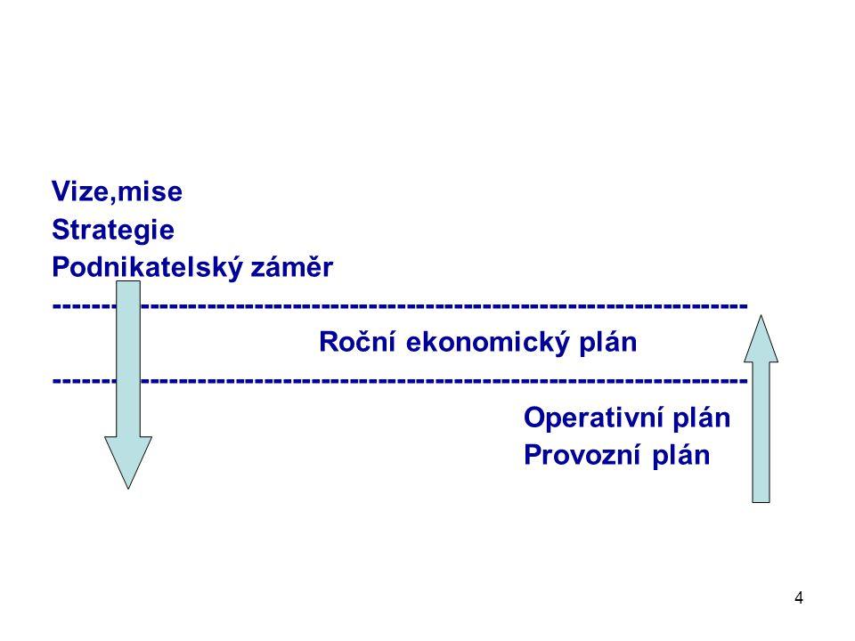 4 Vize,mise Strategie Podnikatelský záměr ------------------------------------------------------------------------- Roční ekonomický plán ------------------------------------------------------------------------- Operativní plán Provozní plán