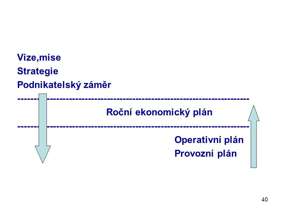 40 Vize,mise Strategie Podnikatelský záměr ------------------------------------------------------------------------- Roční ekonomický plán ------------------------------------------------------------------------- Operativní plán Provozní plán