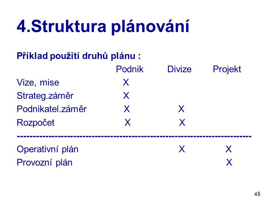45 4.Struktura plánování Příklad použití druhů plánu : Podnik Divize Projekt Vize, mise X Strateg.záměr X Podnikatel.záměr X X Rozpočet X X ---------------------------------------------------------------------------- Operativní plán X X Provozní plán X