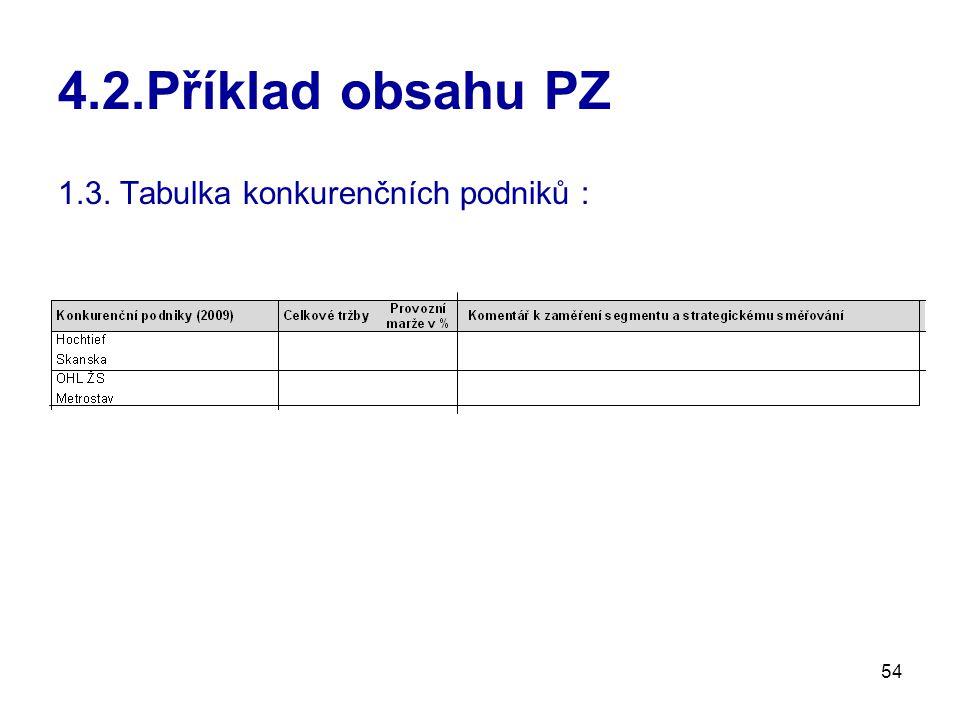 54 4.2.Příklad obsahu PZ 1.3. Tabulka konkurenčních podniků :