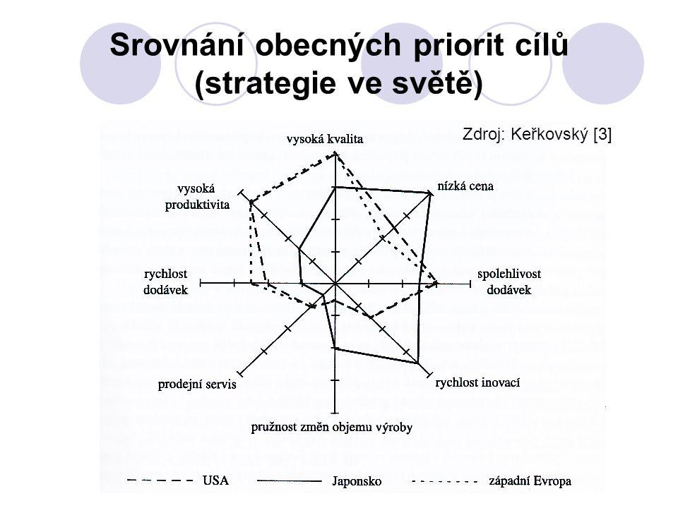Srovnání obecných priorit cílů (strategie ve světě) Zdroj: Keřkovský [3]