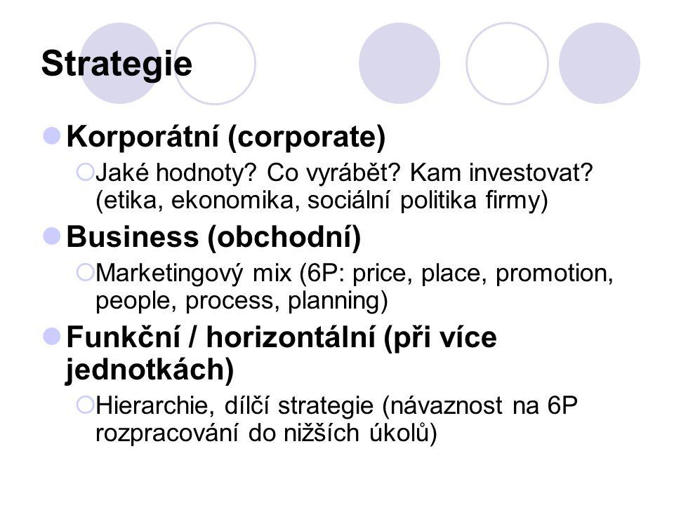 Strategie Korporátní (corporate)  Jaké hodnoty? Co vyrábět? Kam investovat? (etika, ekonomika, sociální politika firmy) Business (obchodní)  Marketi
