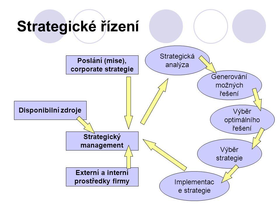 Strategické řízení Disponibilní zdroje Poslání (mise), corporate strategie Strategický management Externí a interní prostředky firmy Strategická analý