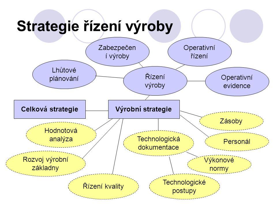 Strategie řízení výroby Celková strategie Řízení výroby Operativní řízení Operativní evidence Zabezpečen í výroby Lhůtové plánování Zásoby Personál Vý