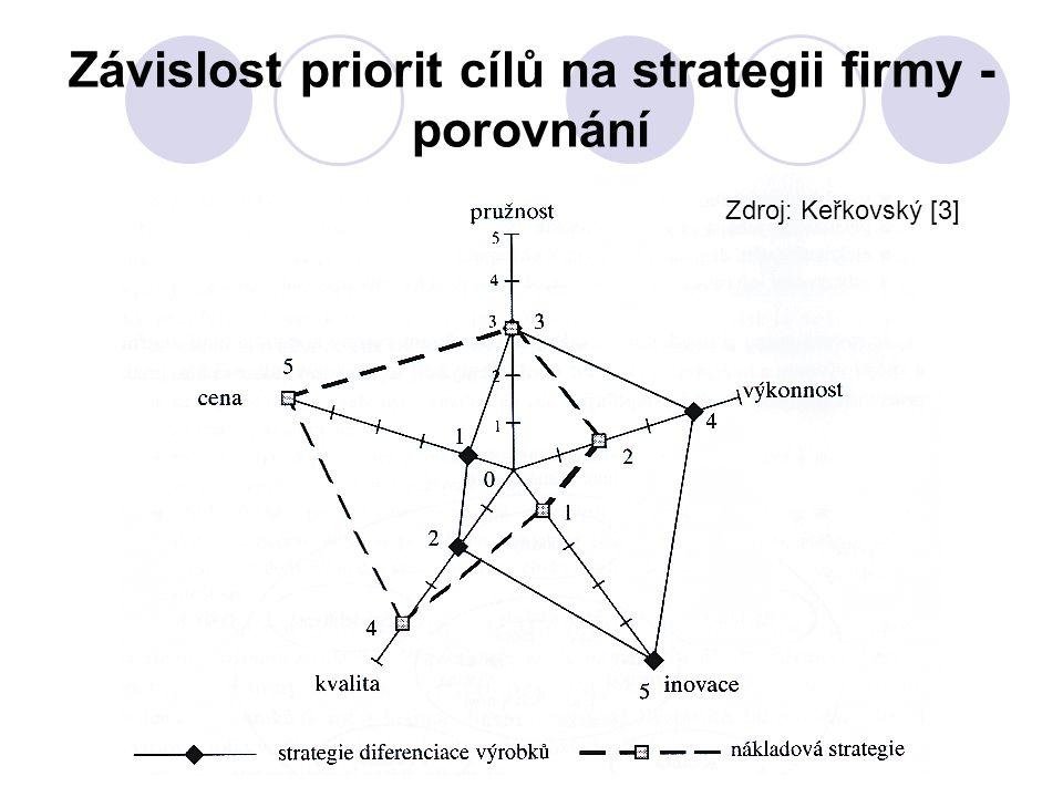 Závislost priorit cílů na strategii firmy - porovnání Zdroj: Keřkovský [3]
