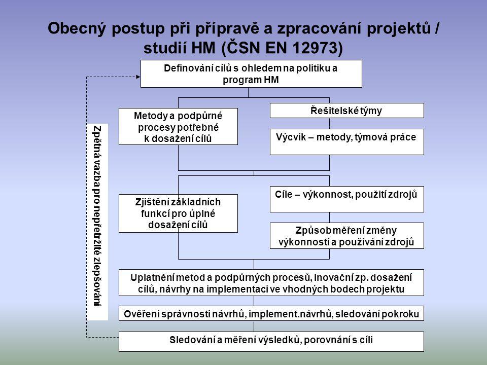 Obecný postup při přípravě a zpracování projektů / studií HM (ČSN EN 12973) Zpětná vazba pro nepřetržité zlepšování Definování cílů s ohledem na polit