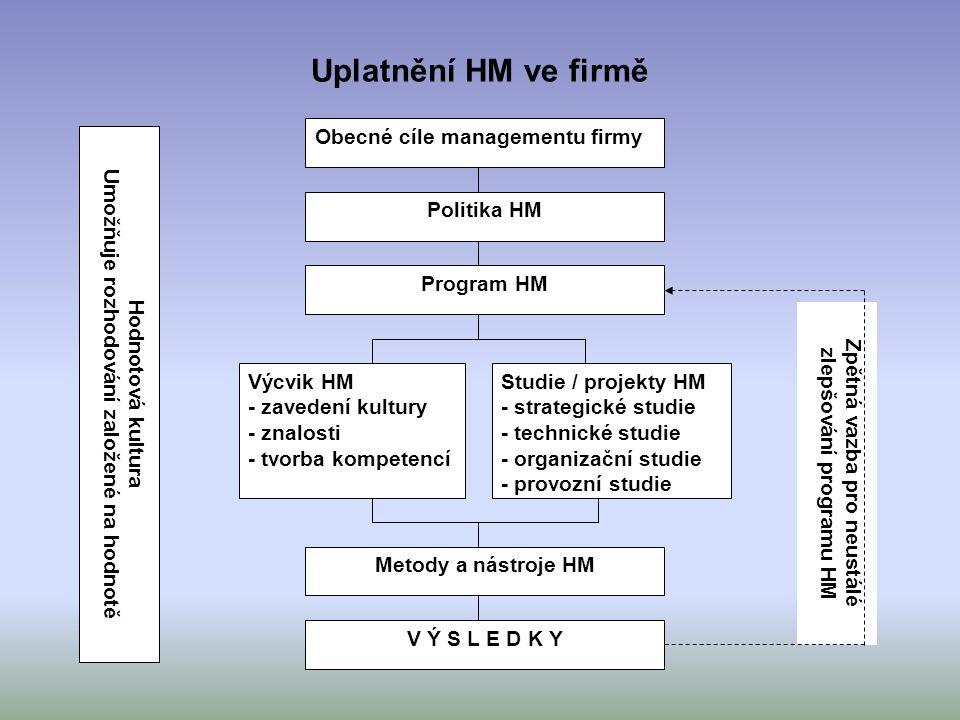 Uplatnění HM ve firmě Zpětná vazba pro neustálé zlepšování programu HM Obecné cíle managementu firmy Politika HM Program HM Studie / projekty HM - str