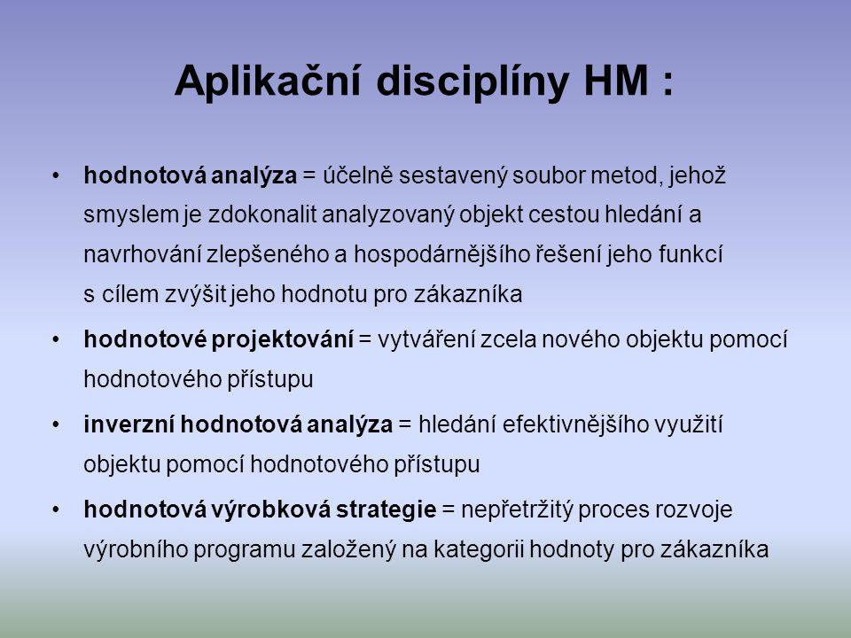 Aplikační disciplíny HM : hodnotová analýza = účelně sestavený soubor metod, jehož smyslem je zdokonalit analyzovaný objekt cestou hledání a navrhován