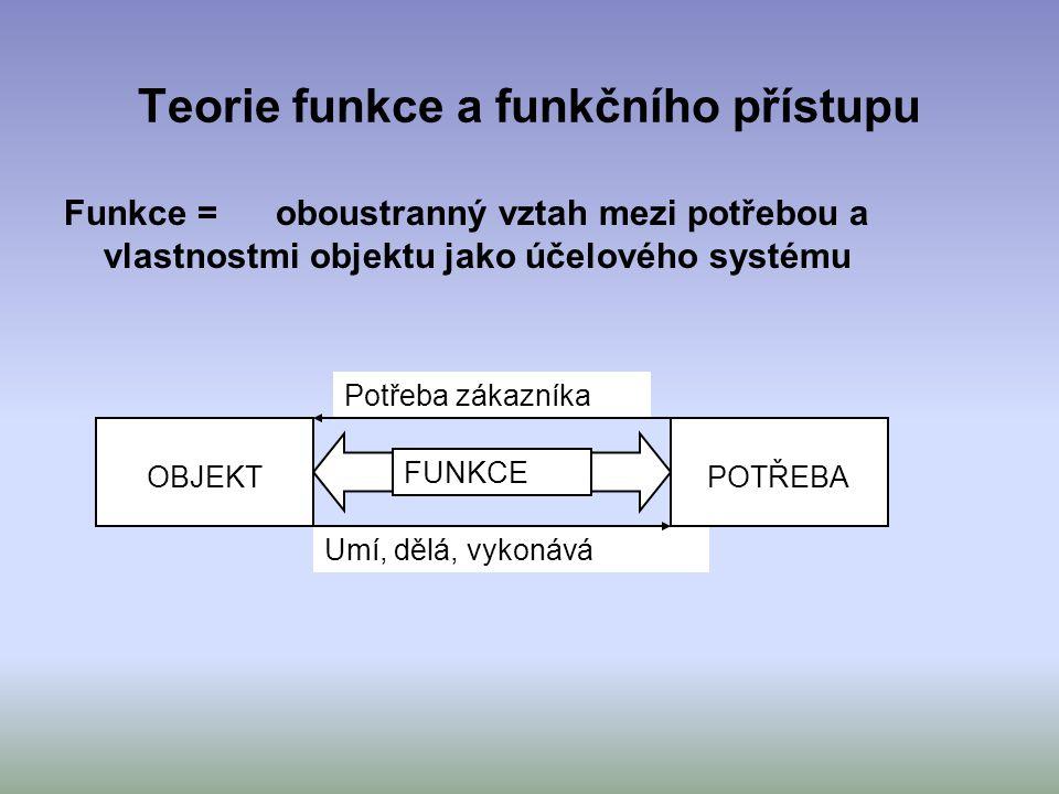 Teorie funkce a funkčního přístupu Funkce = oboustranný vztah mezi potřebou a vlastnostmi objektu jako účelového systému Umí, dělá, vykonává Potřeba z