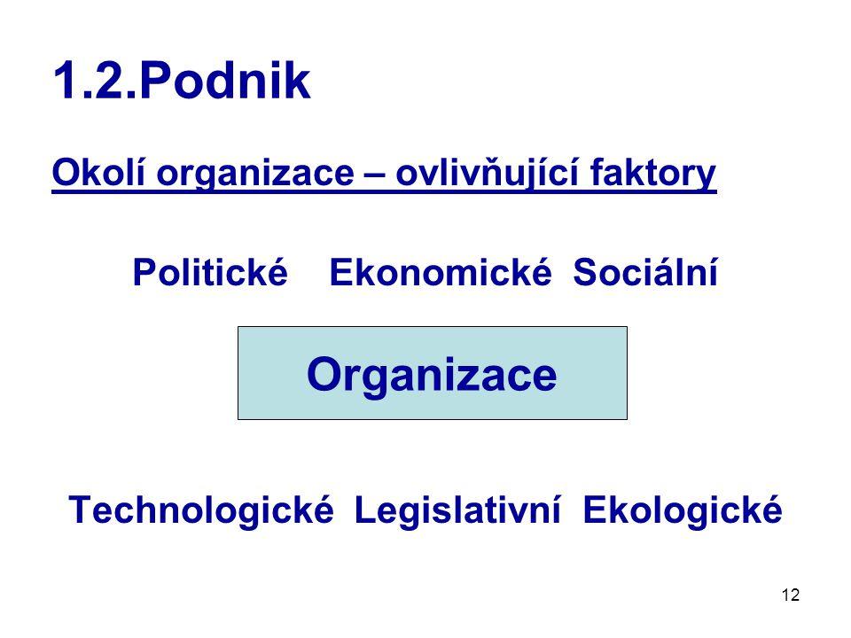 12 1.2.Podnik Okolí organizace – ovlivňující faktory Politické Ekonomické Sociální Organizace Technologické Legislativní Ekologické Organizace