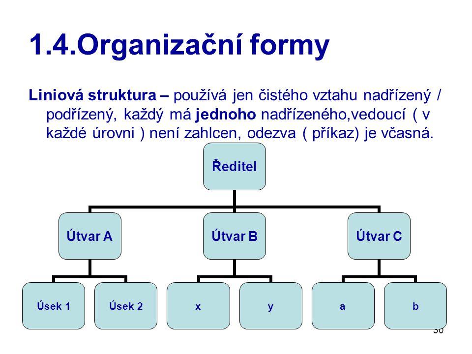 30 1.4.Organizační formy Liniová struktura – používá jen čistého vztahu nadřízený / podřízený, každý má jednoho nadřízeného,vedoucí ( v každé úrovni ) není zahlcen, odezva ( příkaz) je včasná.