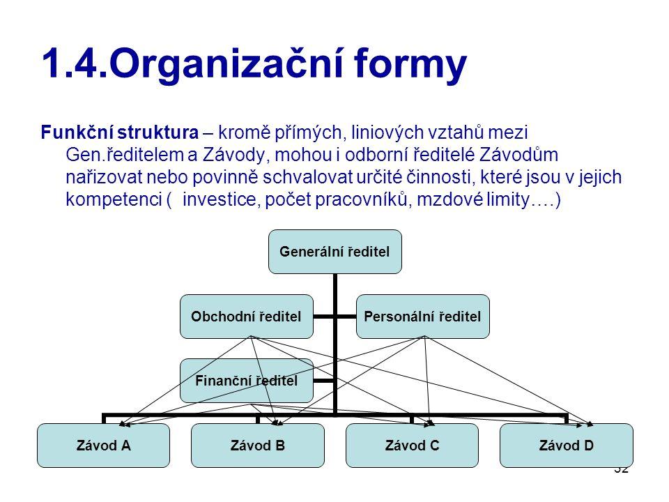 32 1.4.Organizační formy Funkční struktura – kromě přímých, liniových vztahů mezi Gen.ředitelem a Závody, mohou i odborní ředitelé Závodům nařizovat nebo povinně schvalovat určité činnosti, které jsou v jejich kompetenci ( investice, počet pracovníků, mzdové limity….) Generální ředitel Závod AZávod BZávod CZávod D Obchodní ředitel Personální ředitel Finanční ředitel