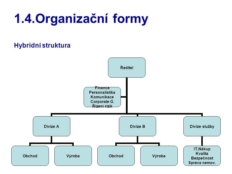 36 1.4.Organizační formy Hybridní struktura Ředitel Divize A ObchodVýroba Divize B ObchodVýroba Divize služby IT,Nákup Kvalita Bezpečnost Správa nemov.