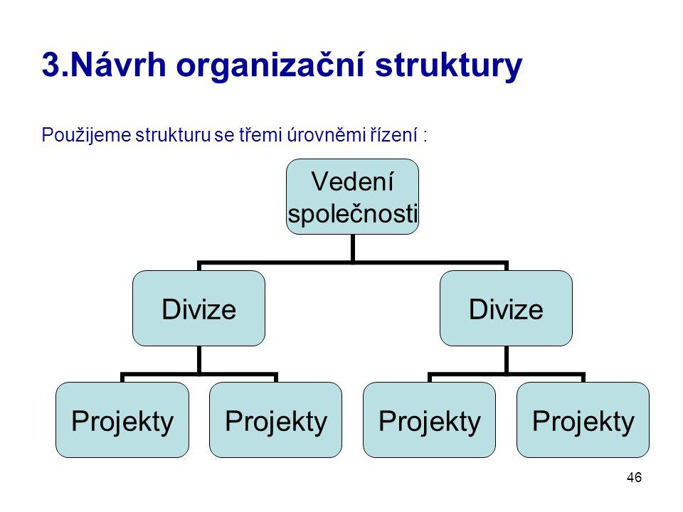 46 3.Návrh organizační struktury Použijeme strukturu se třemi úrovněmi řízení : Vedení společnosti Divize Projekty Divize Projekty