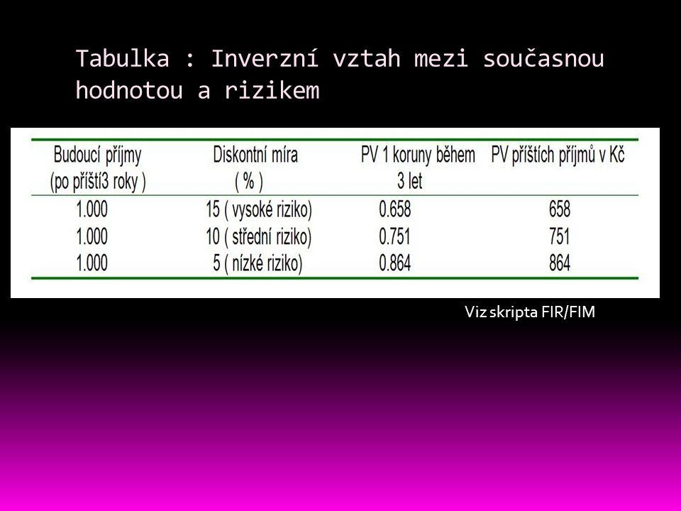 Tabulka : Inverzní vztah mezi současnou hodnotou a rizikem Viz skripta FIR/FIM