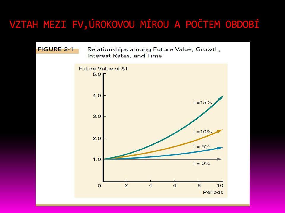 """Ukázka tabulek """"interest factors * např. PRESENT VALUE INTEREST FACTOR - PVIF"""