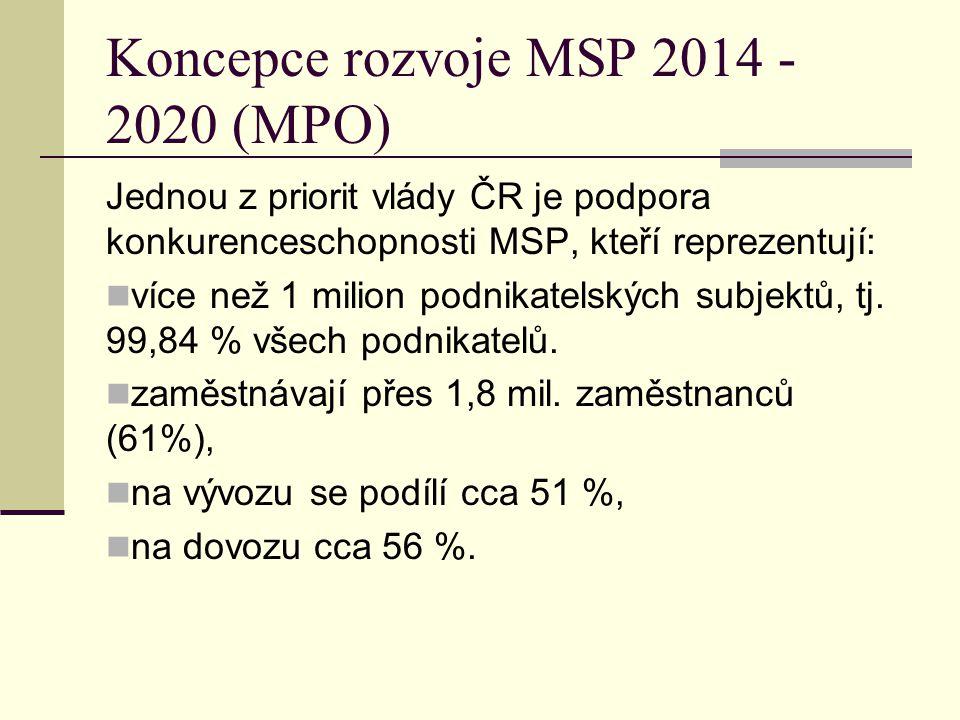 Koncepce rozvoje MSP 2014 - 2020 (MPO) Jednou z priorit vlády ČR je podpora konkurenceschopnosti MSP, kteří reprezentují: více než 1 milion podnikatelských subjektů, tj.