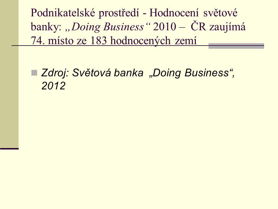 """Podnikatelské prostředí - Hodnocení světové banky: """"Doing Business 2010 – ČR zaujímá 74."""