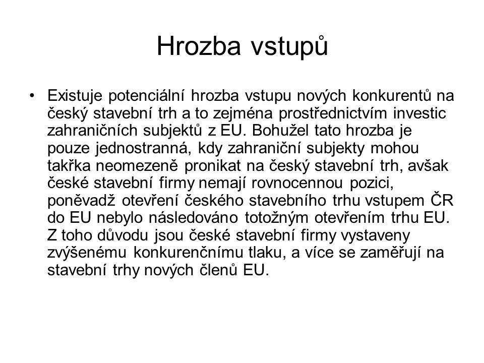 Hrozba vstupů Existuje potenciální hrozba vstupu nových konkurentů na český stavební trh a to zejména prostřednictvím investic zahraničních subjektů z