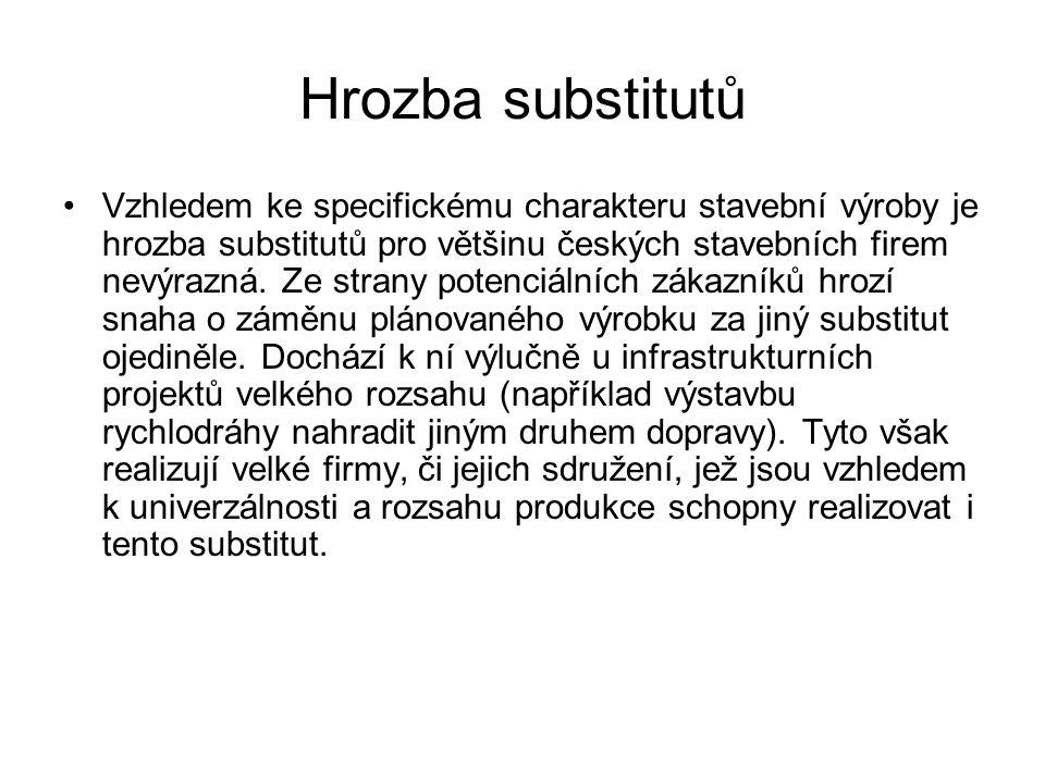Hrozba substitutů Vzhledem ke specifickému charakteru stavební výroby je hrozba substitutů pro většinu českých stavebních firem nevýrazná. Ze strany p