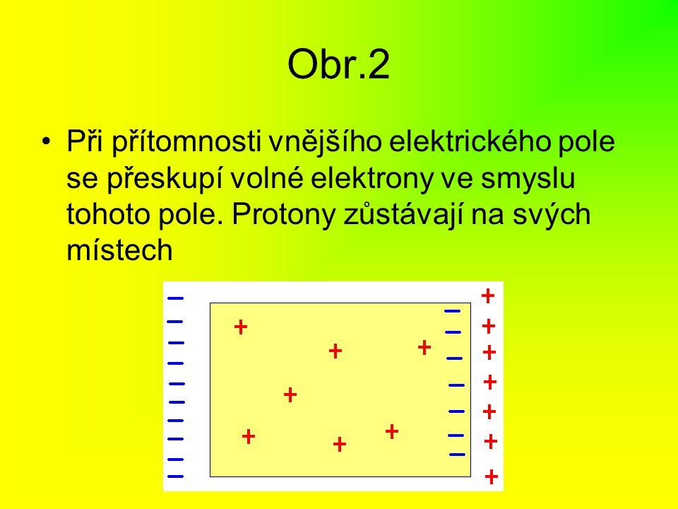 Obr.2 Při přítomnosti vnějšího elektrického pole se přeskupí volné elektrony ve smyslu tohoto pole. Protony zůstávají na svých místech