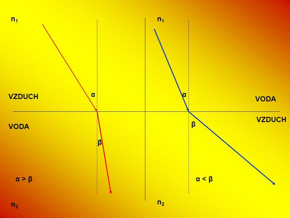 VZDUCH VODA VZDUCH VODA n1n1 n1n1 n2n2 n2n2 α β α β α > βα > βα < βα < β