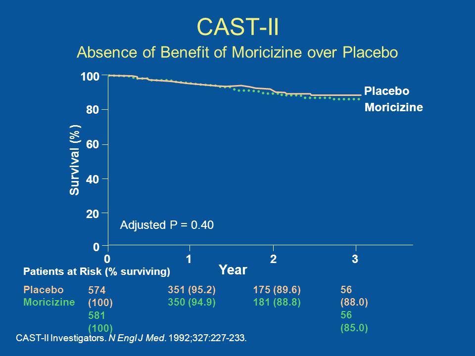 CAST-II CAST-II Investigators. N Engl J Med. 1992;327:227-233. Moricizine 100 80 60 40 20 0 0123 Year Adjusted P = 0.40 Survival (%) Placebo Patients