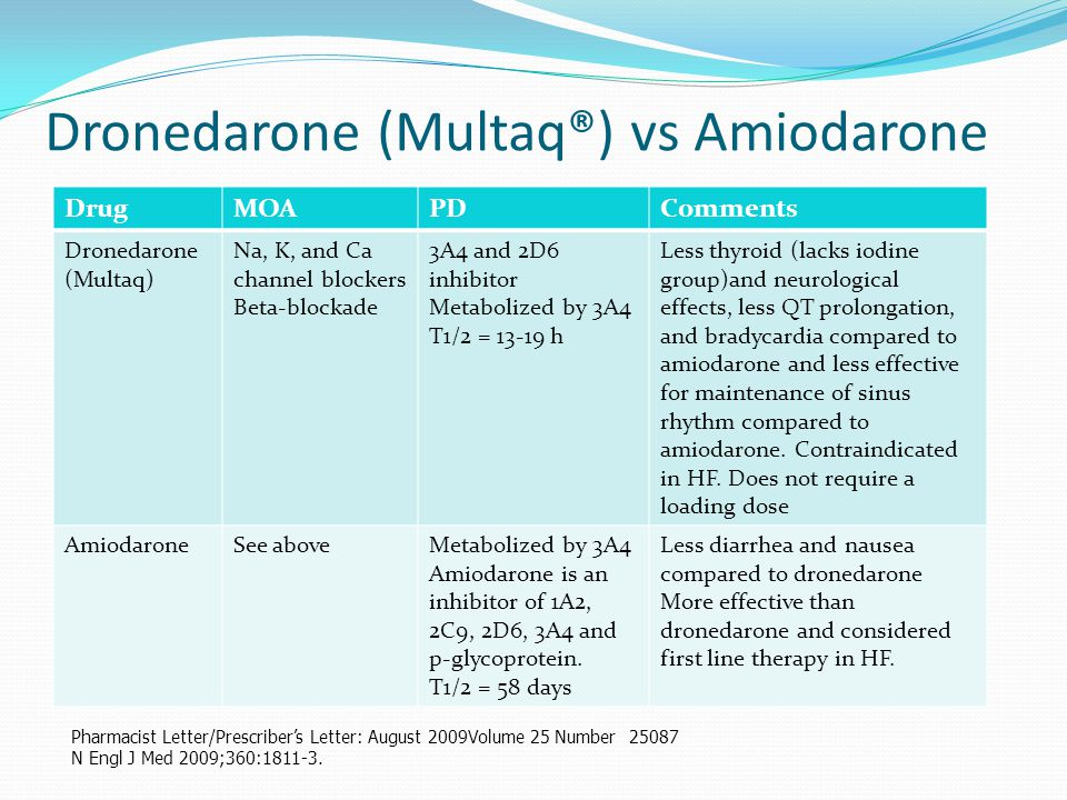 Dronedarone (Multaq®) vs Amiodarone Pharmacist Letter/Prescriber's Letter: August 2009Volume 25 Number 25087 N Engl J Med 2009;360:1811-3. DrugMOAPDCo