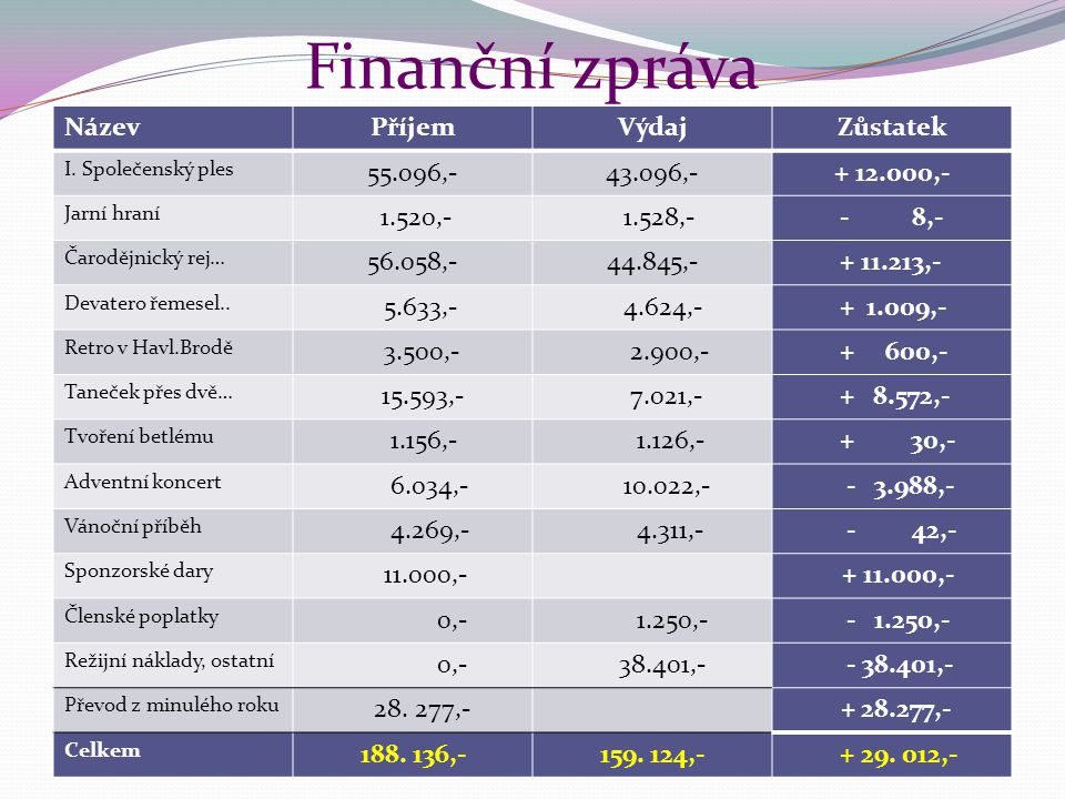Finanční zpráva NázevPříjemVýdajZůstatek I. Společenský ples 55.096,-43.096,-+ 12.000,- Jarní hraní 1.520,- 1.528,- - 8,- Čarodějnický rej… 56.058,-44