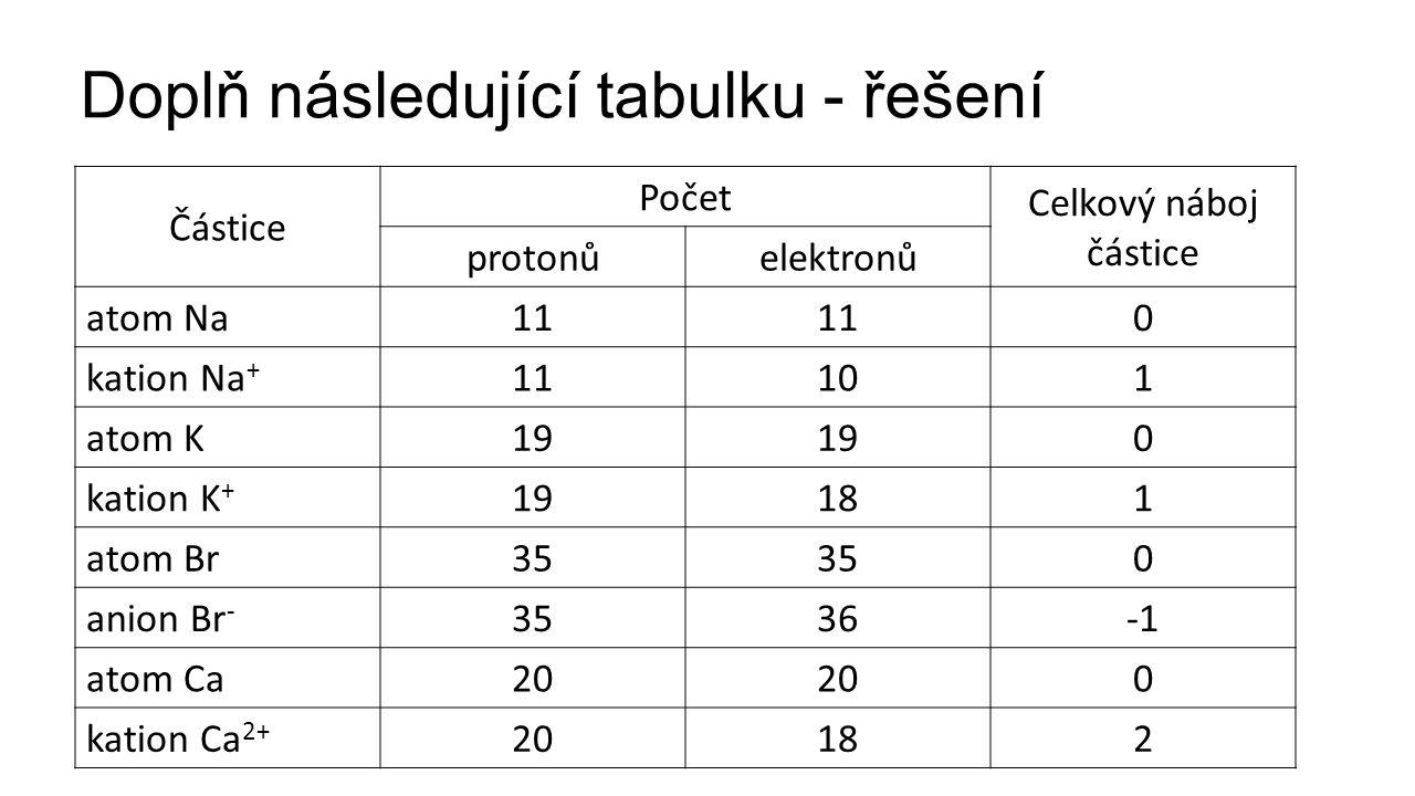 Doplň následující tabulku - řešení Částice Počet Celkový náboj částice protonůelektronů atom Na11 0 kation Na + 11101 atom K19 0 kation K + 19181 atom