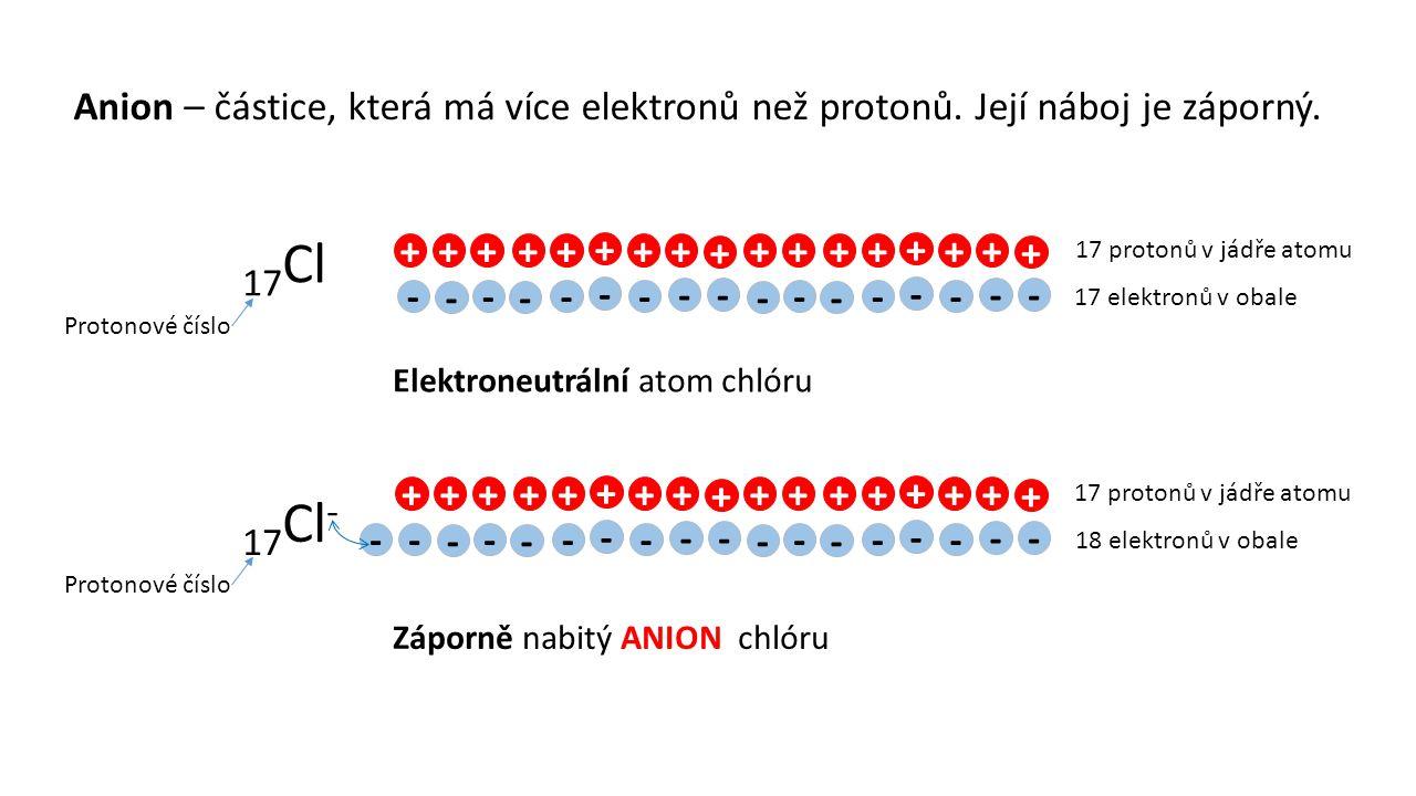 Anion – částice, která má více elektronů než protonů. Její náboj je záporný. 17 Cl +++++ + ++ + - - - - - - - -- Protonové číslo 17 protonů v jádře at