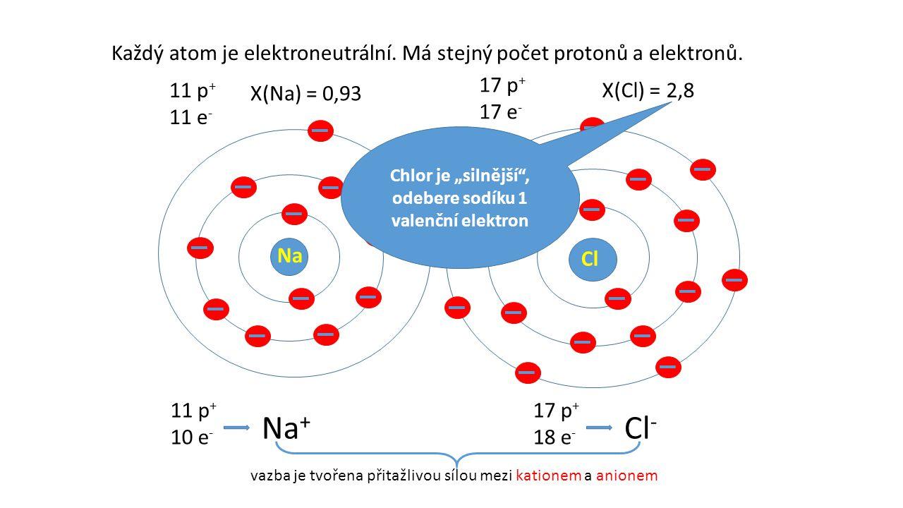 Na Cl Každý atom je elektroneutrální. Má stejný počet protonů a elektronů. 11 p + 11 e - 17 p + 17 e - X(Na) = 0,93 X(Cl) = 2,8 11 p + 10 e - Na + 17