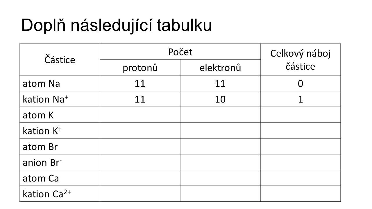 Doplň následující tabulku Částice Počet Celkový náboj částice protonůelektronů atom Na11 0 kation Na + 11101 atom K kation K + atom Br anion Br - atom