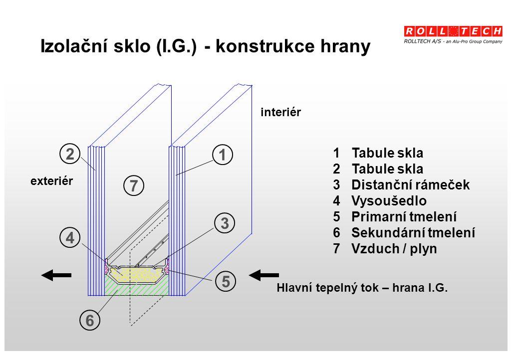 Izolační sklo (I.G.) - konstrukce hrany 1 Tabule skla 2 Tabule skla 3 Distanční rámeček 4 Vysoušedlo 5 Primarní tmelení 6 Sekundární tmelení 7 Vzduch / plyn Hlavní tepelný tok – hrana I.G.