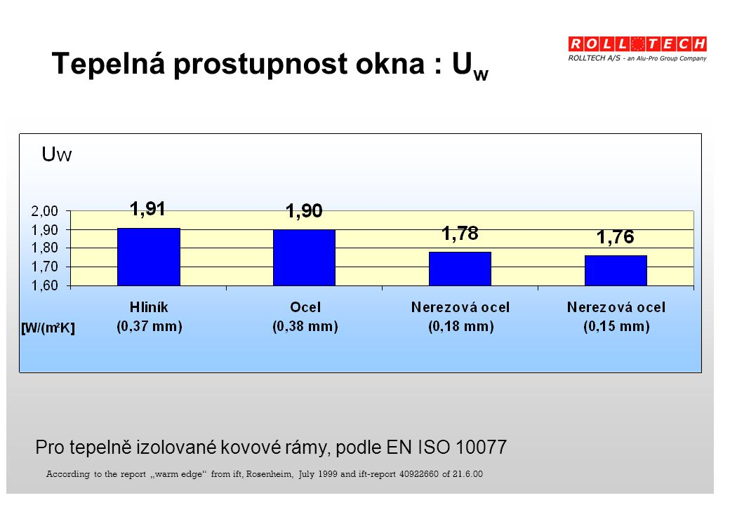 "According to the report ""warm edge"" from ift, Rosenheim, July 1999 and ift-report 40922660 of 21.6.00 Tepelná prostupnost okna : U w Pro tepelně izolo"