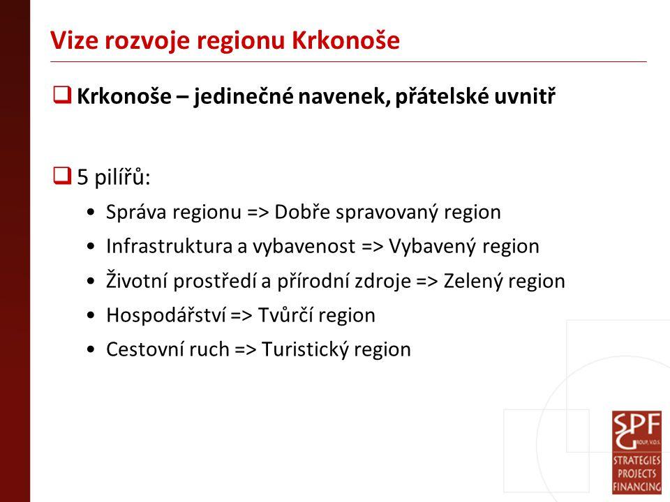 Vize rozvoje regionu Krkonoše  Krkonoše – jedinečné navenek, přátelské uvnitř  5 pilířů: Správa regionu => Dobře spravovaný region Infrastruktura a vybavenost => Vybavený region Životní prostředí a přírodní zdroje => Zelený region Hospodářství => Tvůrčí region Cestovní ruch => Turistický region